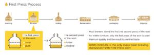 kirin ichiban beer first press process